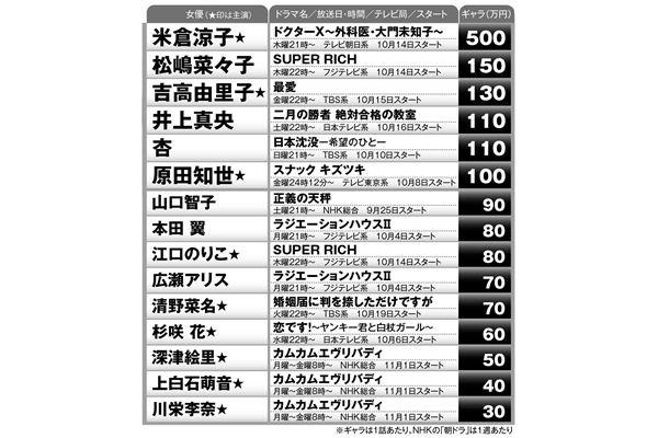 [閒聊] 2021秋 女演員片酬